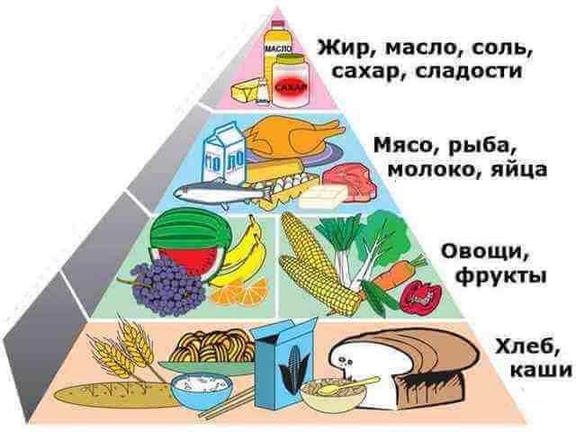 Метеоризм у взрослых: причины и лечение (диета, медикаменты, народное)