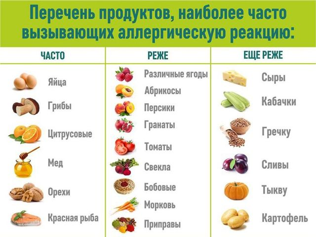 Элиминационная диета при аллергии: принципы питания, продукты и меню