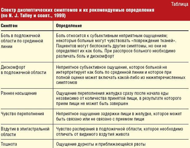 Гнилостная диспепсия: симптомы и лечение (диета, препараты)