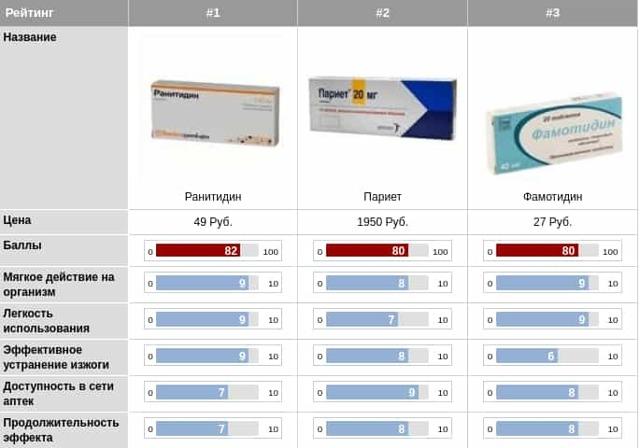Препараты от изжоги: список универальных средств и их применение