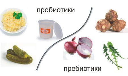 Методы восстановления микрофлоры кишечника: препараты и питание