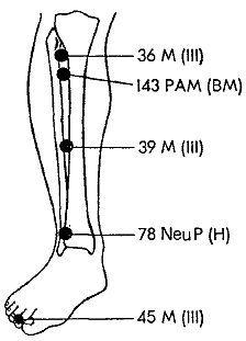 Акупунктурная точка от тошноты около запястья (Р6): расположение и техника массажа