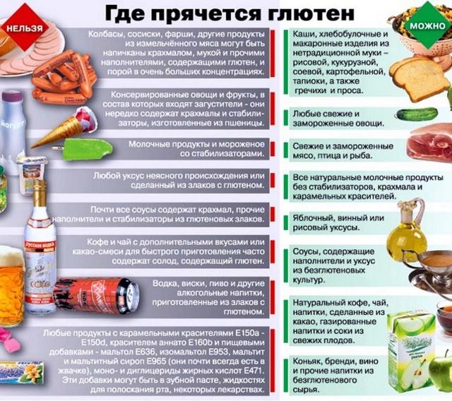 Целиакия у взрослых: симптомы, диагностика и лечение (диета, медикаменты)