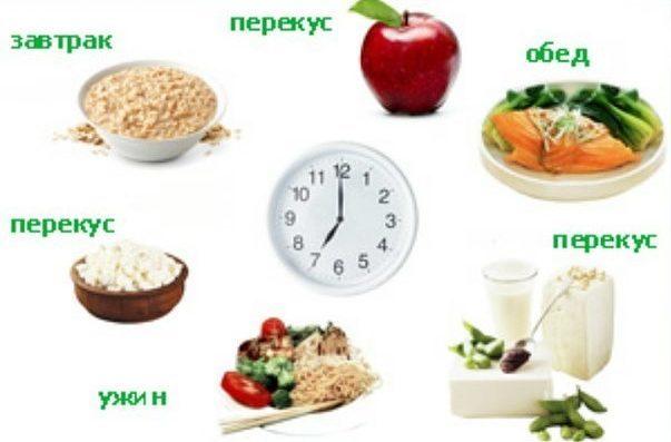 Диета для очищения кишечника: принципы питания, продукты и меню на неделю
